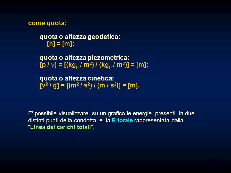 quota o altezza geodetica: [h] = [m];